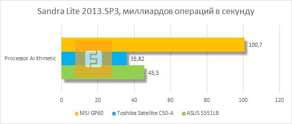 Результаты тестирования MSI GP60 в SiSoftware Sandra Lite 2913.SP3