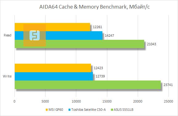 Результаты тестирования оперативной памяти MSI GP60 в AIDA64 Cache & Memory Benchmark