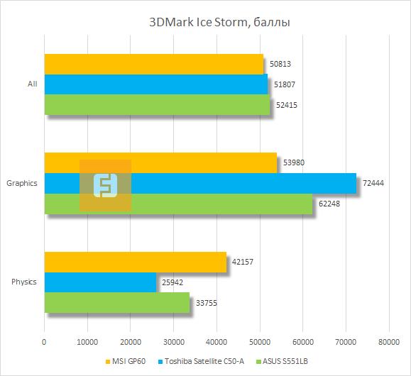 Результаты тестирования MSI GP60 в 3DMark Ice Storm