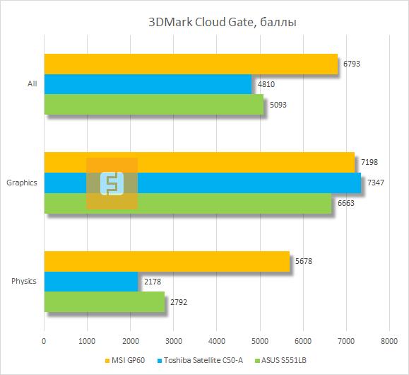 Результаты тестирования MSI GP60 в 3DMark Cloud Gate