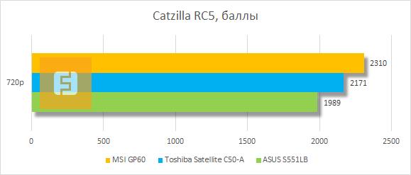 Результаты тестирования MSI GP60 в Catzilla RC5