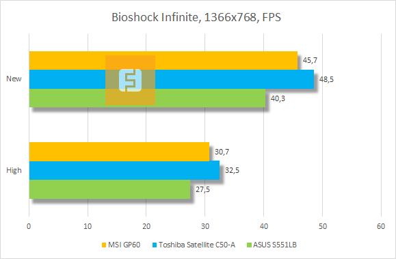 Результаты тестирования MSI GP60 в Bioshock Infinite