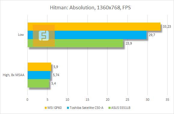 Результаты тестирования MSI GP60 в Hitman: Absolution