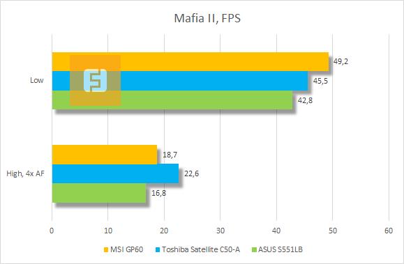 Результаты тестирования MSI GP60 в Mafia II