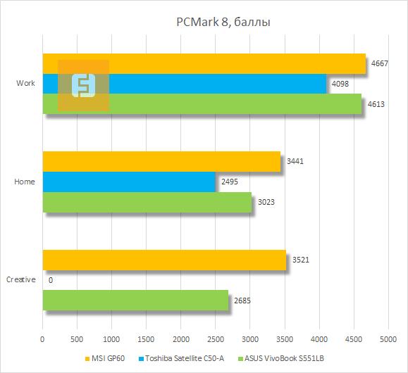 Результаты тестирования MSI GP60 в PCMark 8