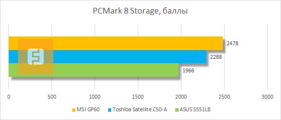 Результаты тестирования MSI GP60 в PCMark 8 Storage