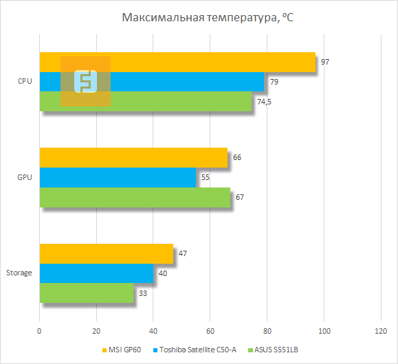 Результаты тестирования системы охлаждения MSI GP60