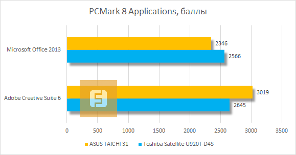 Результаты тестирования ASUS TAICHI 31 в PCMark 8 Applications
