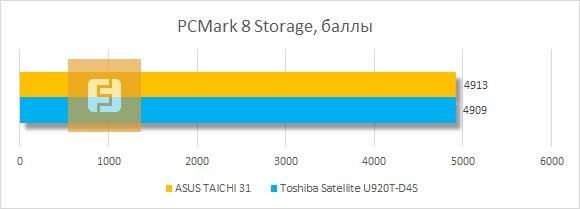 Результаты тестирования ASUS TAICHI 31 в PCMark 8 Storage