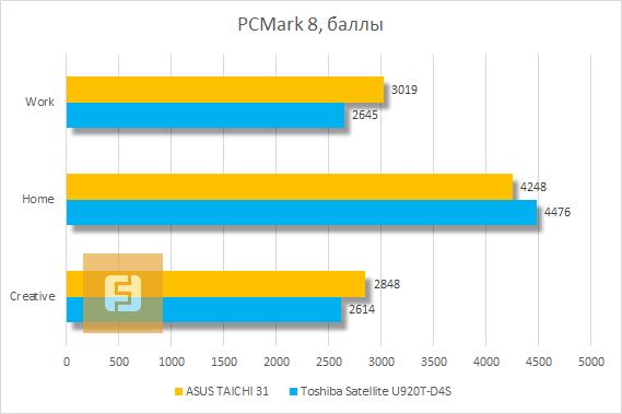 Результаты тестирования ASUS TAICHI 31 в PCMark 8