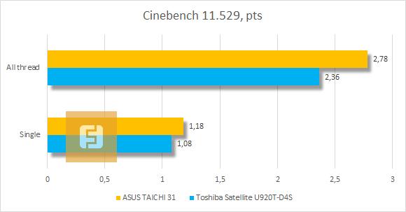 Результаты тестирования ASUS TAICHI 31 в Cinebench 11.529