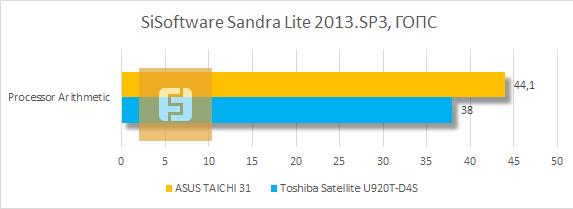 Результаты тестирования ASUS TAICHI 31 в SiSoftware Sandra Lite 2013.SP3