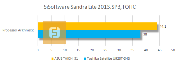 ���������� ������������ ASUS TAICHI 31 � SiSoftware Sandra Lite 2013.SP3