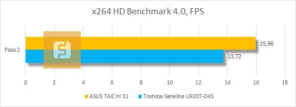 Результаты тестирования ASUS TAICHI 31 в x264 HD Benchmark 4.0