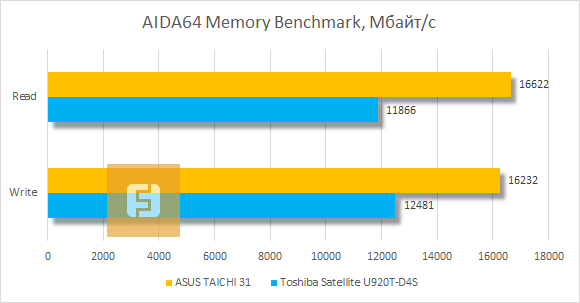 Результаты тестирования ASUS TAICHI 31 в AIDA64 Cache and Memory Benchmark