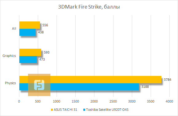 Результаты тестирования ASUS TAICHI 31 в 3DMark Fire Strike
