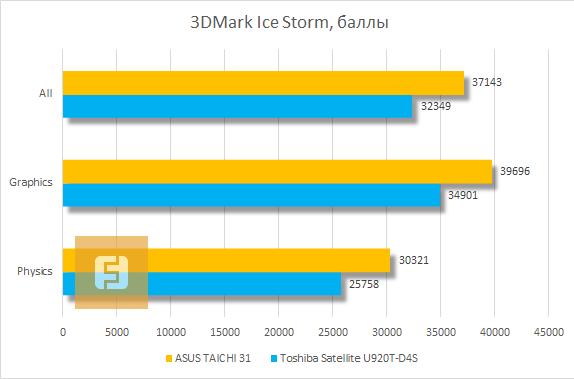 Результаты тестирования ASUS TAICHI 31 в 3DMark Ice Storm