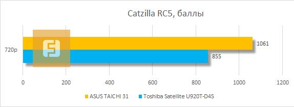 Результаты тестирования ASUS TAICHI 31 в Catzilla RC5