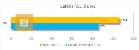 ���������� ������������ ASUS TAICHI 31 � Catzilla RC5