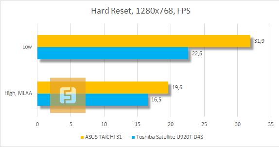 Результаты тестирования ASUS TAICHI 31 в Hard Reset