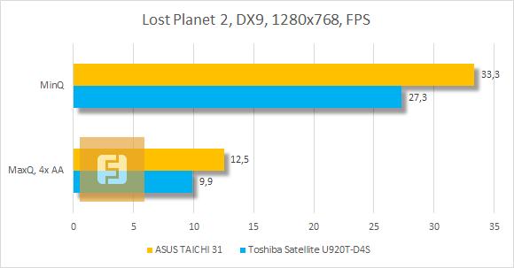 Результаты тестирования ASUS TAICHI 31 в Lost Planet 2