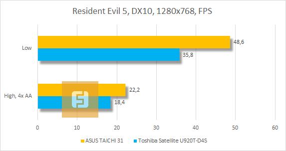 Результаты тестирования ASUS TAICHI 31 в Resident Evil