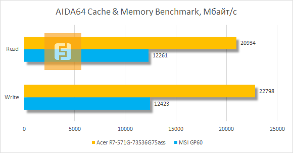 ���������� ������������ Acer Aspire R7 � AIDA64 Cache & Memory Benchmark