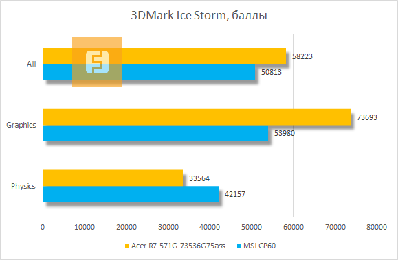 ���������� ������������ Acer Aspire R7 � 3DMark Ice Storm