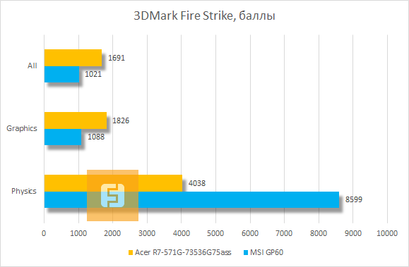 ���������� ������������ Acer Aspire R7 � 3DMark Fire Strike