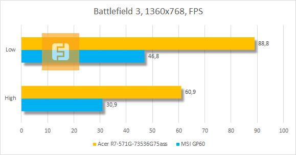���������� ������������ Acer Aspire R7 � Battlefield 3
