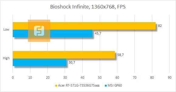 ���������� ������������ Acer Aspire R7 � Bioshock Infinite