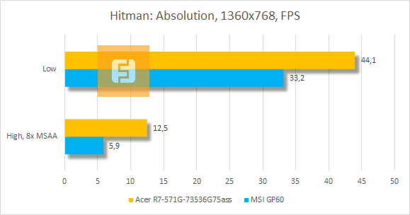 ���������� ������������ Acer Aspire R7 � Hitman: Absolution