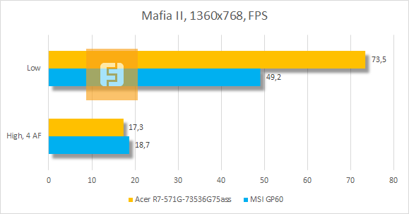 ���������� ������������ Acer Aspire R7 � Mafia II