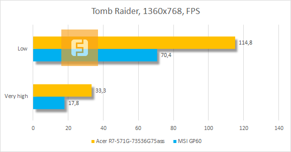 ���������� ������������ Acer Aspire R7 � Tomb Raider