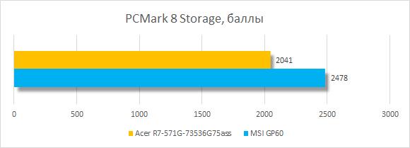 ���������� ������������ Acer Aspire R7 � PCMark 8 Storage