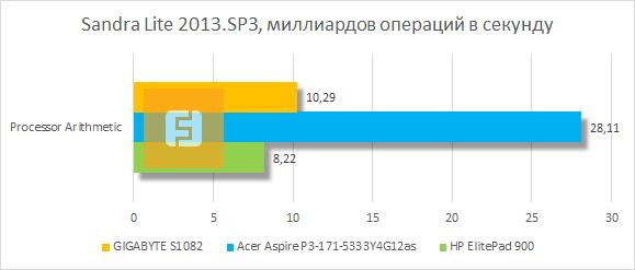 Результаты тестирования GIGABYTE S1082 в Sandra Lite 2013.SP3