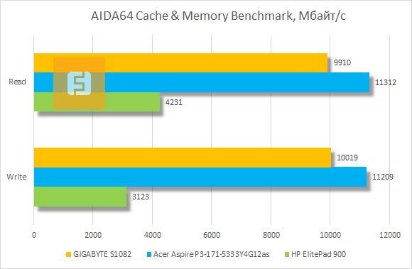 Результаты тестирования GIGABYTE S1082 в AIDA64 Cache & Memory Benchmark