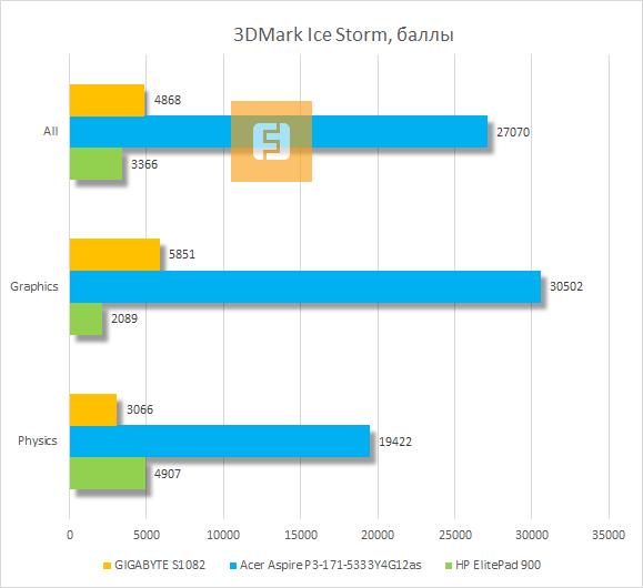 Результаты тестирования GIGABYTE S1082 в 3DMark Ice Storm