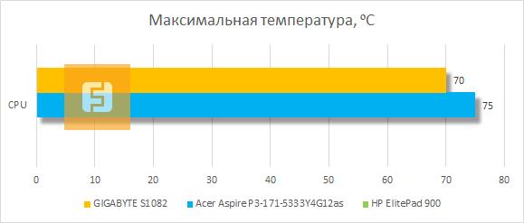 Результаты тестирования системы охлаждения GIGABYTE S1082