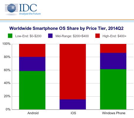Большинство Android-смартфонов стоят меньше $200