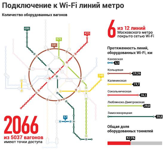 На Замоскворецкой линии московского метро появился бесплатный Wi-Fi