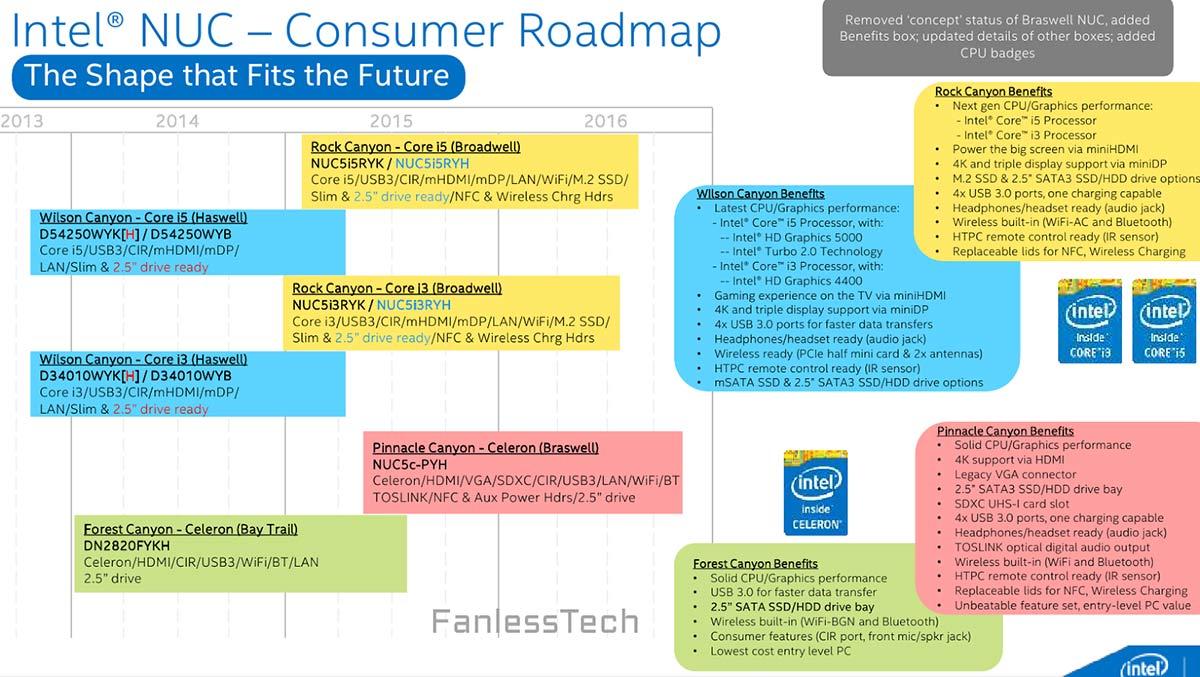 Новое поколение мини-компьютеров Intel NUC появится в 2015 году