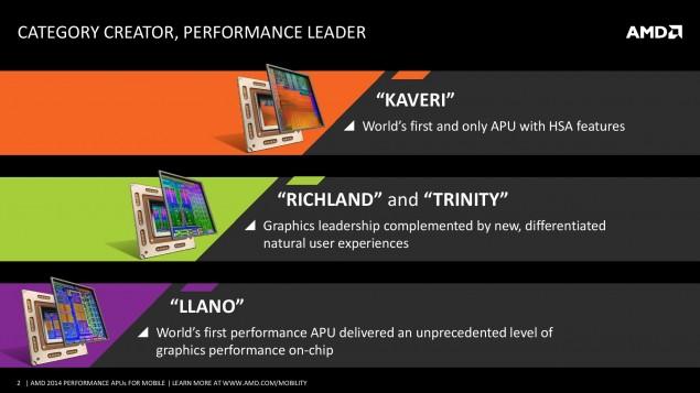 AMD выпускает производительные мобильные APU Kaveri