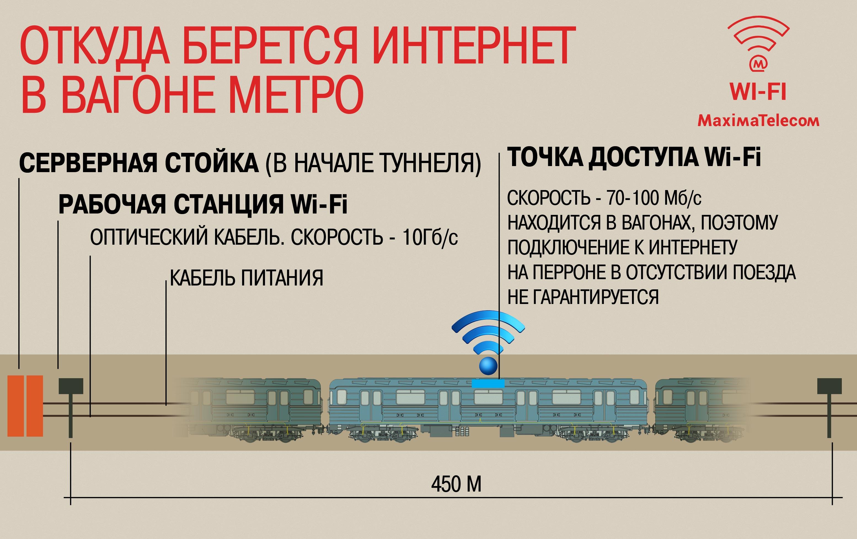 На Таганско-Краснопресненской линии московского метро заработал бесплатный Wi-Fi