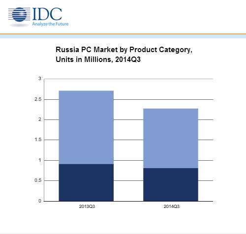 IDC: поставки ПК в Россию падают