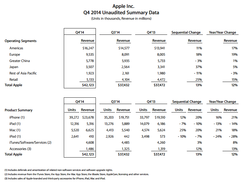 Apple отчиталась о рекордных продажах Mac и снизившихся iPad