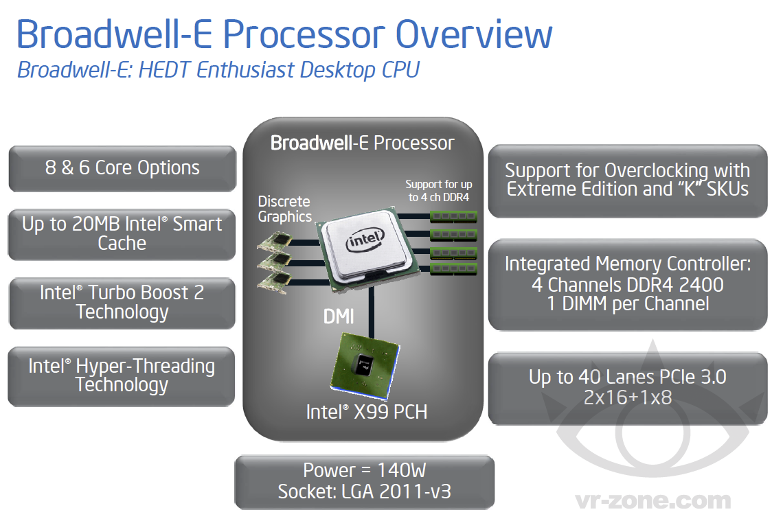 Продвинутые процессоры Intel Broadwell-E для энтузиастов не выйдут в 2015 году