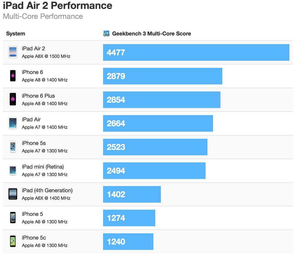 iPad Air 2 на 68 процентов быстрее предшественника
