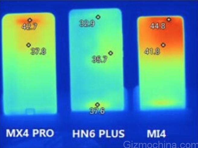 Флагманы Xiaomi Mi4, Meizu MX4 Pro и Huawei Honor 6 Plus – какой смартфон горячее