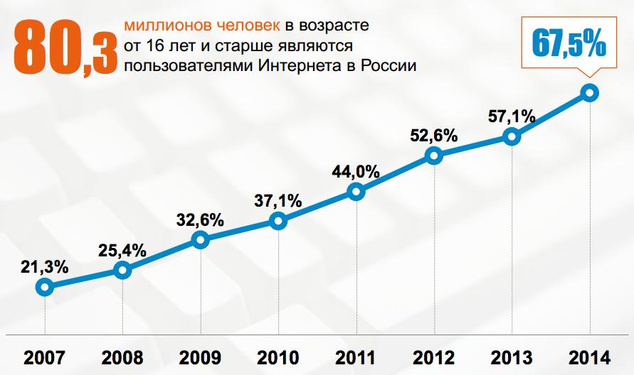 Более 80 миллионов россиян старше 16 лет пользуются Интернетом